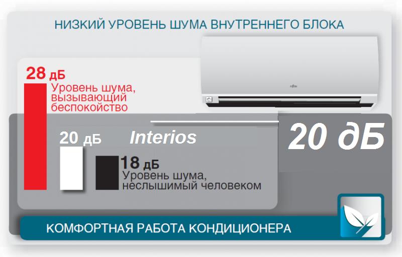 тихая работа Fujitsu Interios