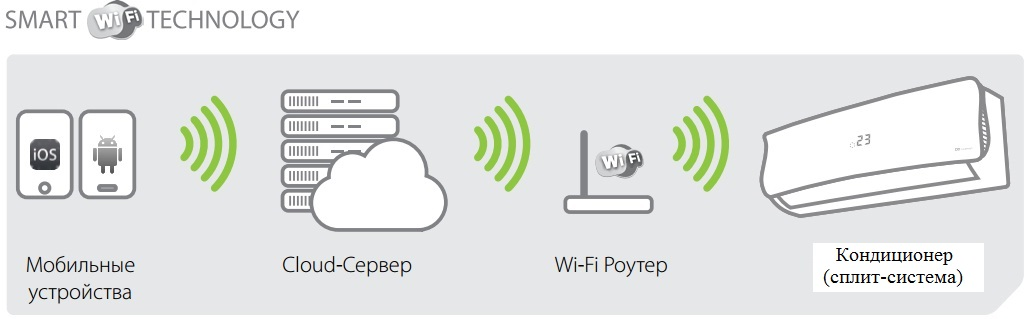 wi-fi кондиционера
