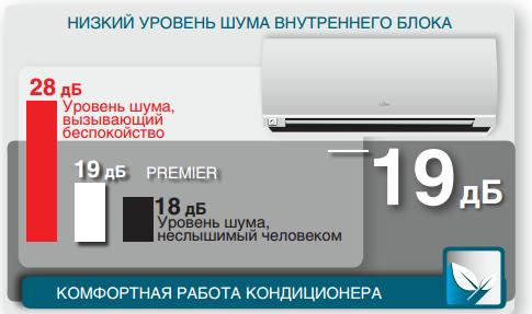 уровень шума Fujitsu Premier